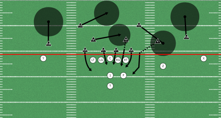 Overload Blitz out of the 4-2-5 Defense