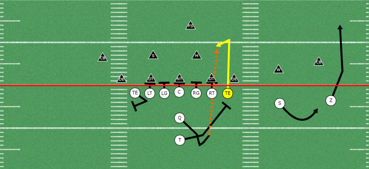 TIght-end Stick Option Route