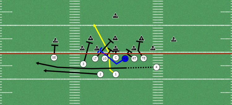 Attack all Areas of the Field with the Trap Play