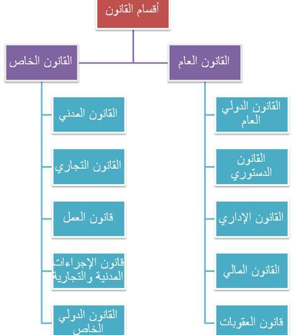 أقسام القانون
