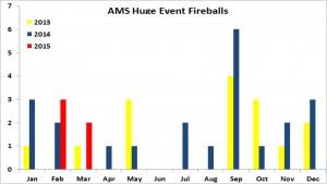 AMS Huge Event Fireballs