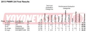 2013 PNWR YoYo Contest Results - 2A