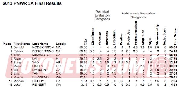 2013 PNWR YoYo Contest Results - 3A