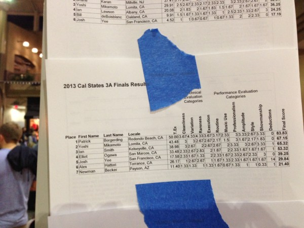 3A Results - 2013 California State YoYo Championships