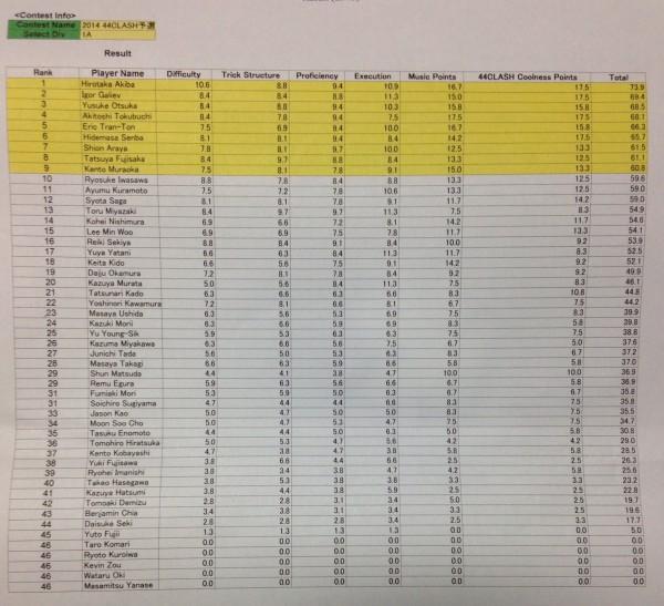 44Clash - 1A Prelim Results