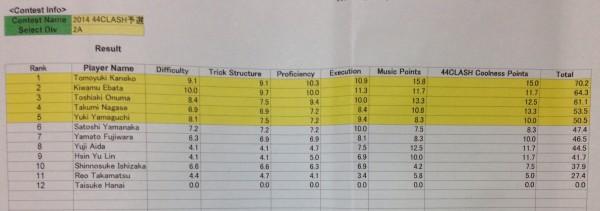 44Clash - 2A Prelim Results
