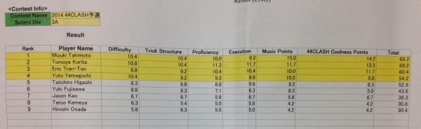 44Clash - 3A Prelim Results