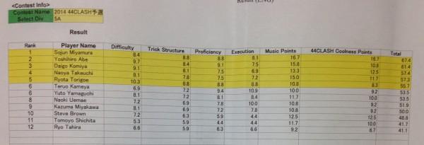 44Clash - 5A Prelim Results
