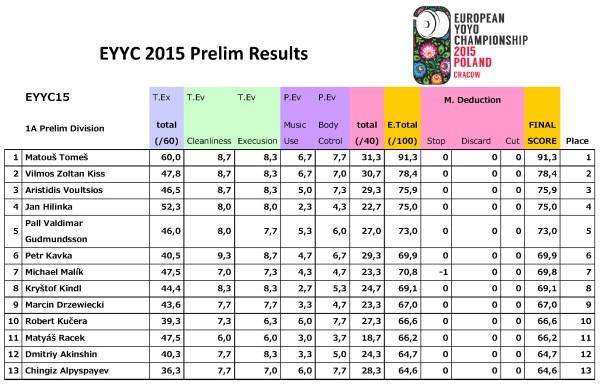 EYYC-2015-Prelim-Results_Page_1