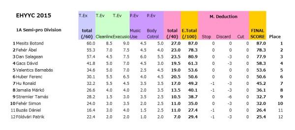 ehyyc2015_1a_semi-pro_results