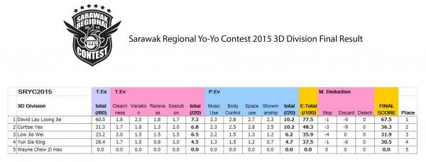 3D division Sarawak Regional YoYo Contest 2015