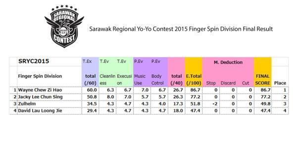Finger Spin Sarawak Regional YoYo Contest 2015