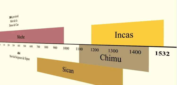 Perou- Les différentes Civilisations Pre-Inca.