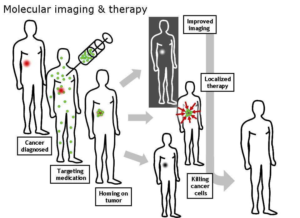 Νανοϊατρική: Διάγνωτικές και θεραπευτικές εφαρμογές (Νανοτεχνολογία υπερθερμία ογκοθερμία)