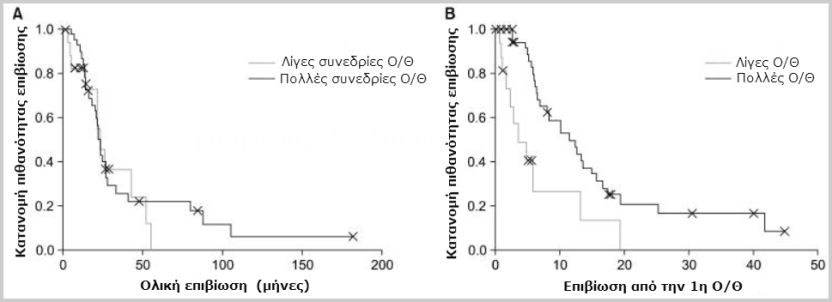 Καρκίνος του πνεύμονα και ογκοθερμία: Πόσες συνεδρίες χρειάζονται;