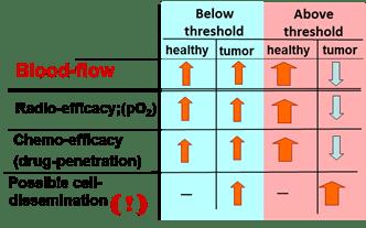Ομοιοστατικοί μηχανισμοί στην υπερθερμία