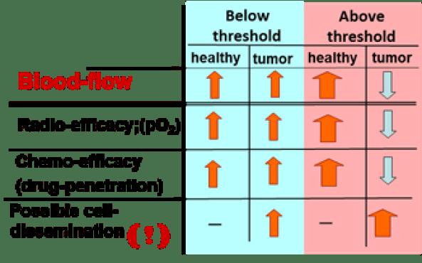 Υπερθερμία και θερμοκρασιακή αντιστροφή άρδευσης