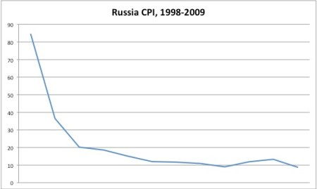 Russian Inflation is on the decline
