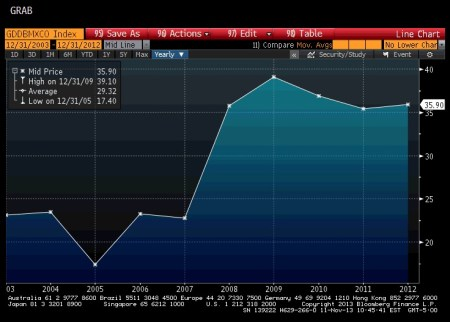 Mexico Debt-to-GDP Ratio
