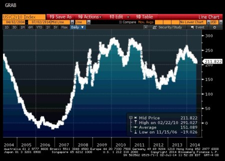 2/10 Yield Curve Over 10 Years
