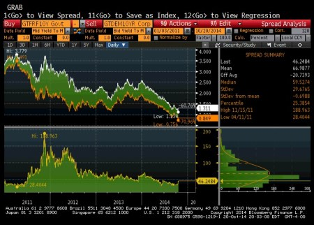French/German 10Y Spread