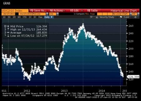 U.S. 2/10 Yield Curve