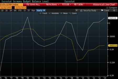 German/French Surplus, Deficit