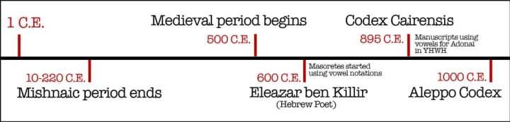 yehovah, manuscripts, 1000, adonai, eleazar ben Killir, aleppo codex, codex Cairensis, mishnaic period,