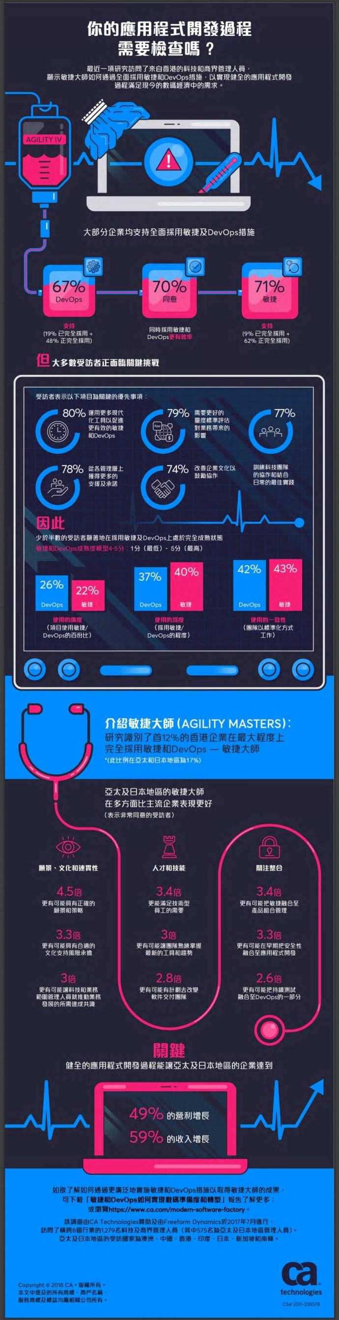 CA Technologies DevOps Infographics