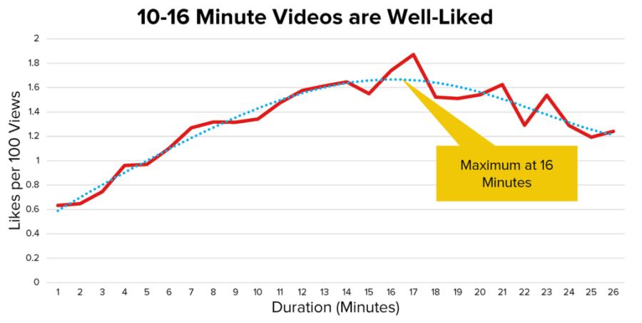 YouTube SEO - 10 - 16 分鐘的影片平均可獲最多讚好