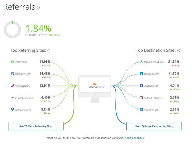 透過 SimilarWeb 分析數位時代的 Referral 網頁。