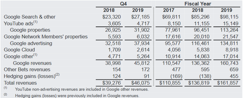 Google 2019 財務收入