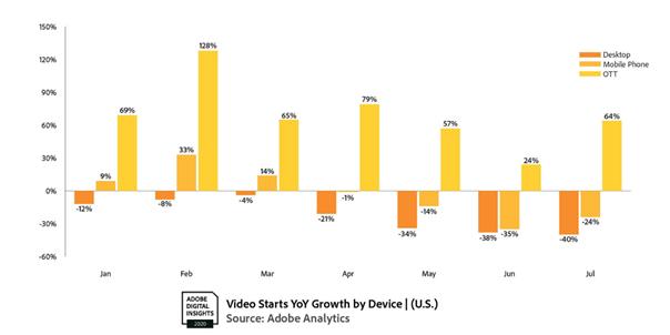 近幾個月 OTT 影片平台已成為影片觀看增長的主要動力