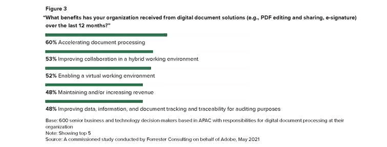 逾半受訪者認同數碼文檔能加快文檔工作流程及改善在混合工作環境下的協作。