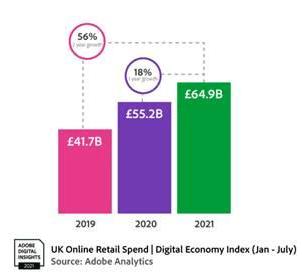 英國的網上零售消費持續增長。