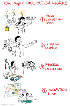 4-Agile-Innovation-Process-1-FINAL