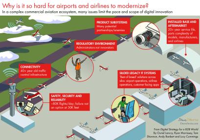 modernizing-airports