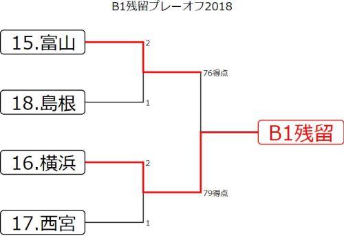 B1残留プレーオフ2018 結果速報