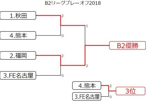 B2プレーオフ2018 結果速報