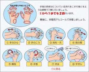 手洗い方法マニュアル