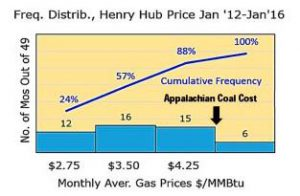 Data shows benchmark gas prices ('Henry Hub' prices) in the past four years to be cheaper than coal from Appalachia for over 88% of the months. Even the cheapest coal, in Wyoming's Powder River Basin, competes poorly in generating power in the great population centers east of the Mississippi once rail transport of $0.03 per ton-mile is considered. Courtesy of The electricity Journal