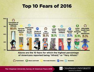 Chapman University Survey of American Fears 2016 is shown.