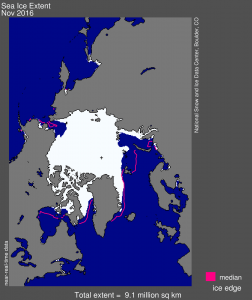 Arctic sea ice extent for November 2016 was 9.08 million square kilometers (3.51 million square miles). The magenta line shows the 1981 to 2010 median extent for the month. The black cross indicates the geographic North Pole. Credit: National Snow and Ice Data Center