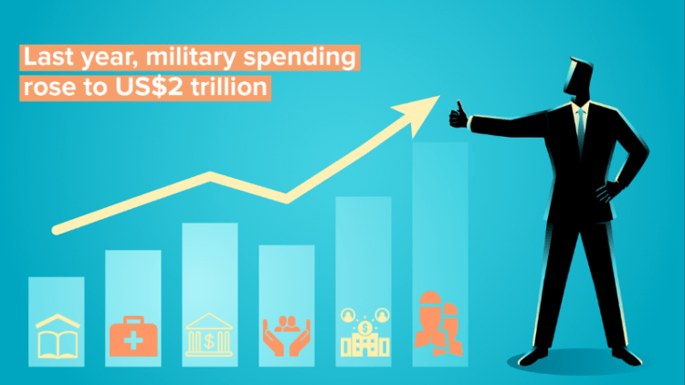 Military spending graph