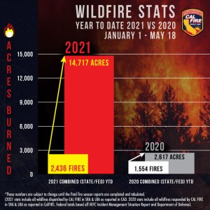 Wildfire 2021 stats