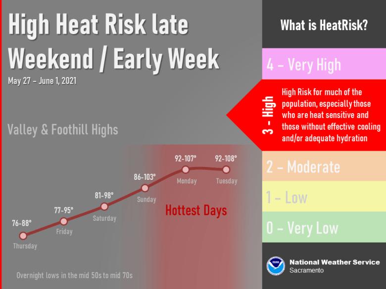 Heat risk