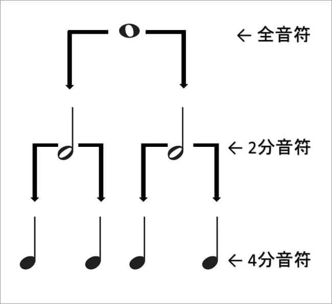 全音符2分音符4分音符ピラミッド
