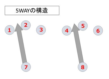 ストラト用ピックアップセレクター5WAY