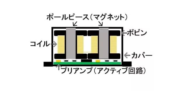 EMGピックアップ構造