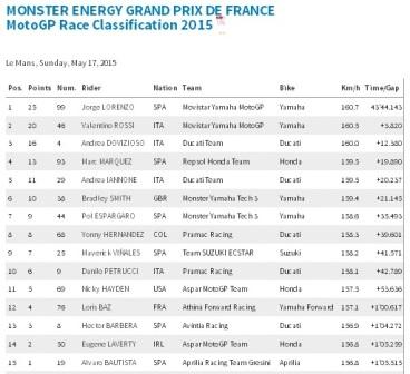 Hasil balapan Motogp Prancis 2015